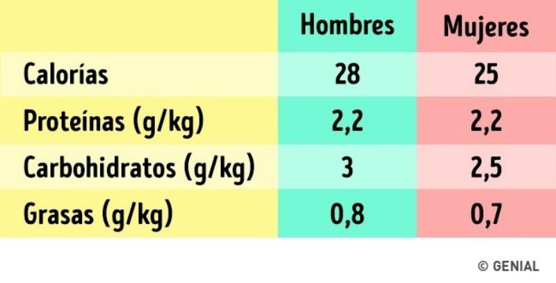 Nutricionista indica la frecuencia con la que debemos - Como calcular las calorias de los alimentos que consumo ...